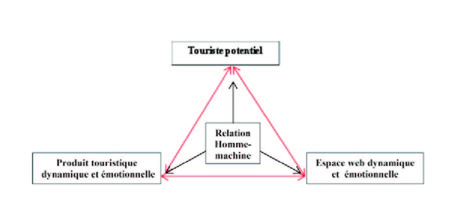 b48b1ed94b9e4a Pour ce faire, nous exposons ci-joint ce schéma qui préconise l expérience  émotionnelle convoitée à travers une relation triangulaire.